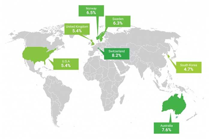 Mercado Galaxy S8 mundo