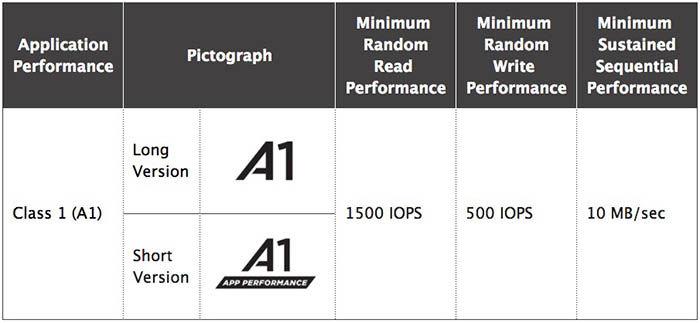 microsd-a1-especificaciones