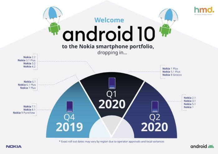 Moviles nokia actualizaran android 10