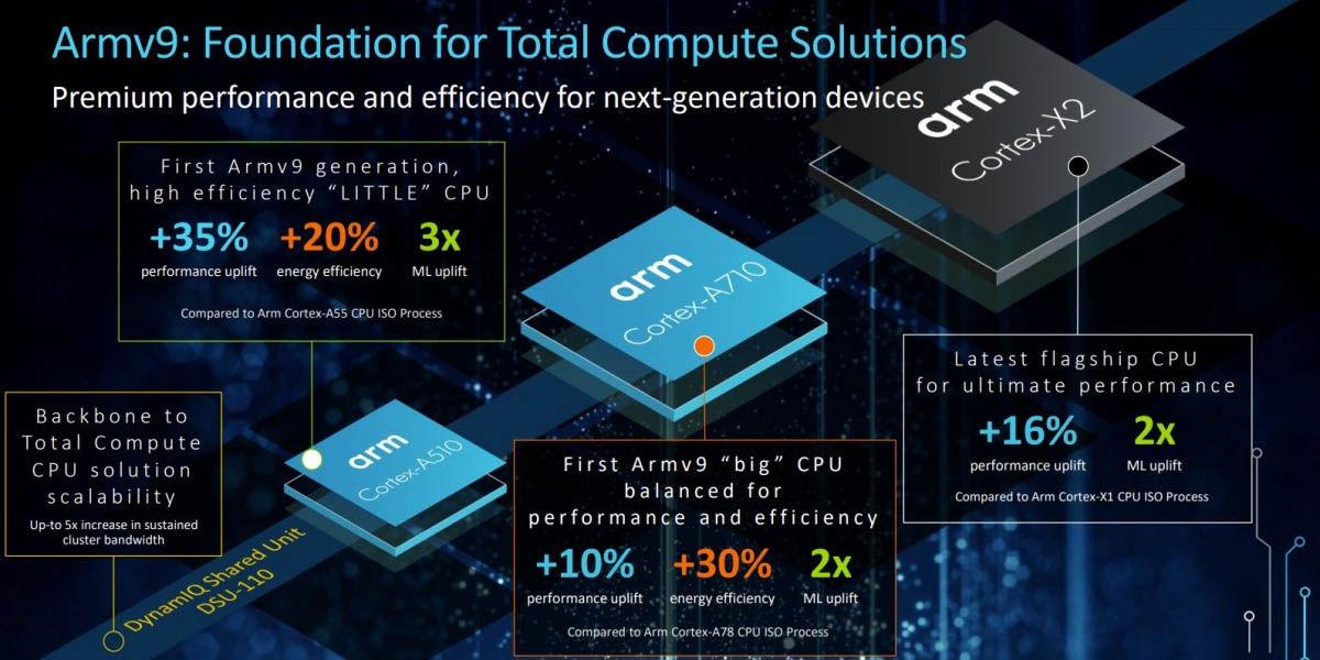 Núcleos ARM Cortex con armv9