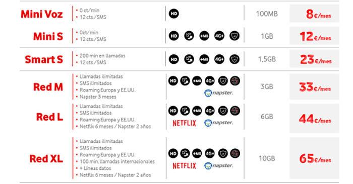 Nuevas tarifas Vodafone Noviembre 2015