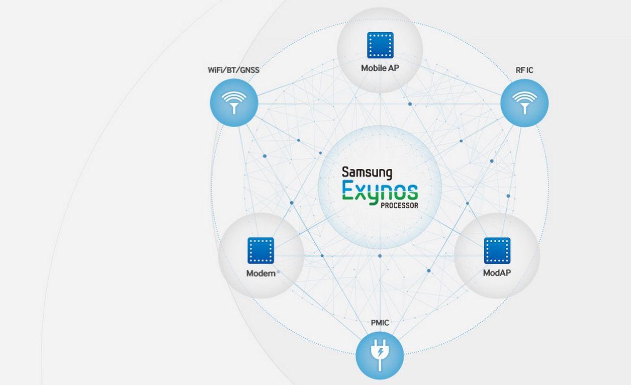 Nuevo Exynos de Samsung 8890