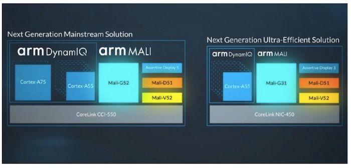 Nuevos chips de Arm con AI, 4K y VR