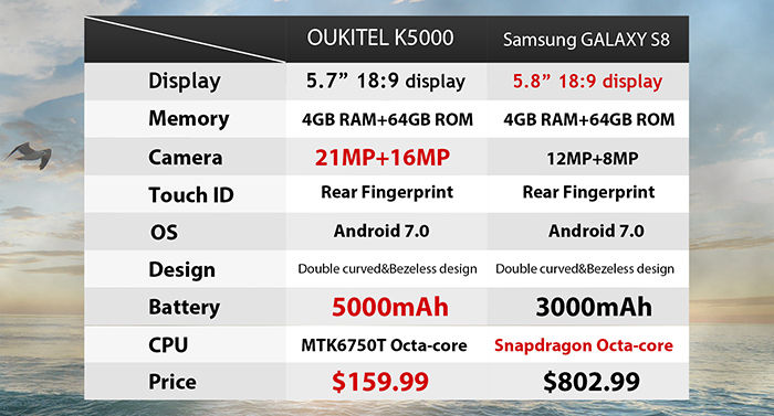 Oukitel K5000 vs Galaxy S8 especificaciones