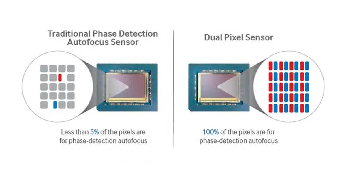 PDFA vs Dual Pixel AF