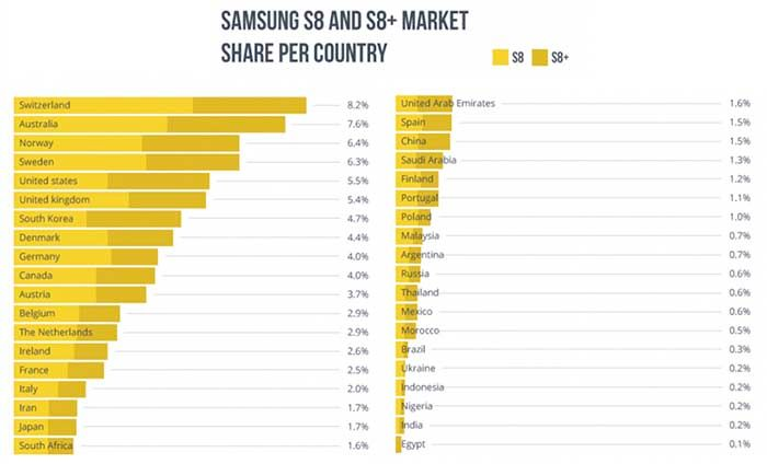 Paises donde mas Galaxy S8 se han vendido