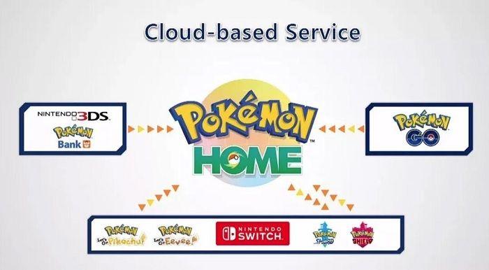 Pokémon Home Cloud