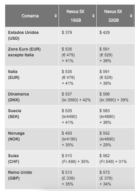¿Por qué el Nexus 5X es tan caro fuera de Estados Unidos?