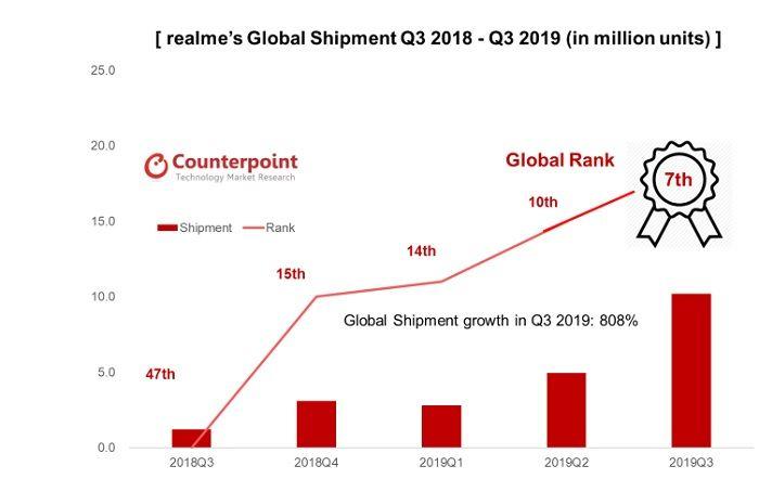 Por que Realme es la marca de moviles que mas rapido ha crecido en la historia
