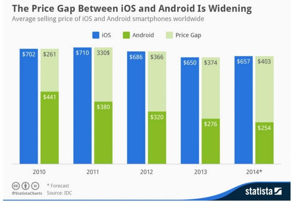 Precio de producción de Android