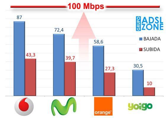 Pruebas de velocidad ADSL Zone