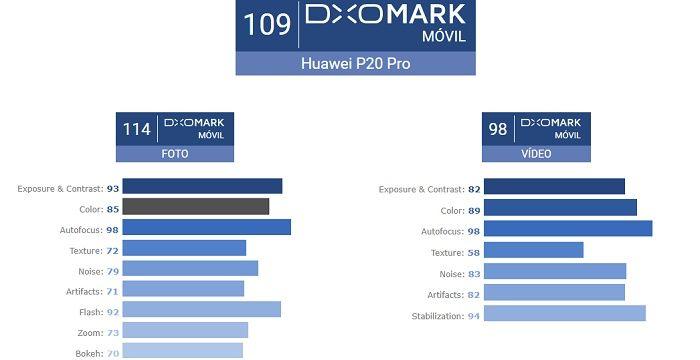 Puntuación Huawei P20 Pro DxOMark
