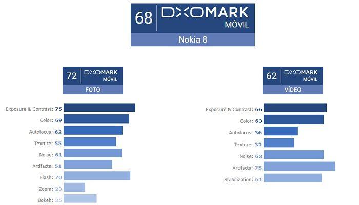 Puntuación Nokia 8 foto y vídeo