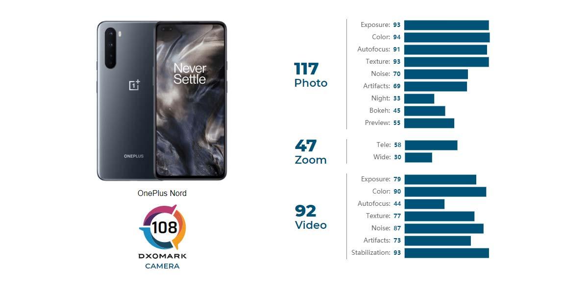 OnePlus Nord puntuación DxOMark