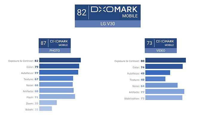 Puntucion baja LG V30 DxOMark