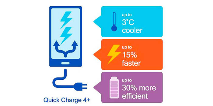 Quick Charge 4 mejora