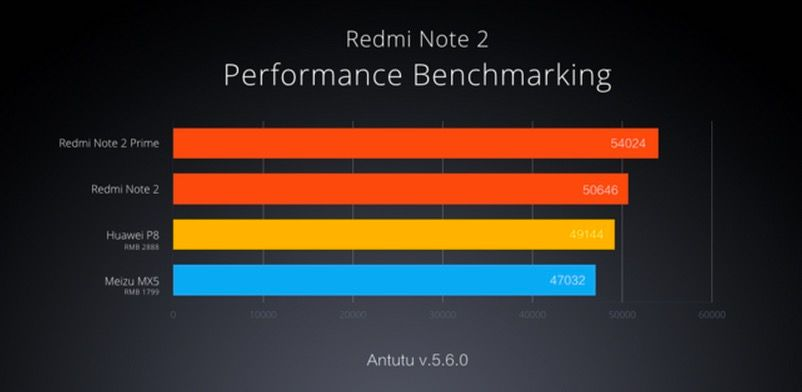 RedMi Note 2 Benchmark