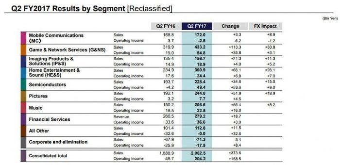 Sony registro de ventas