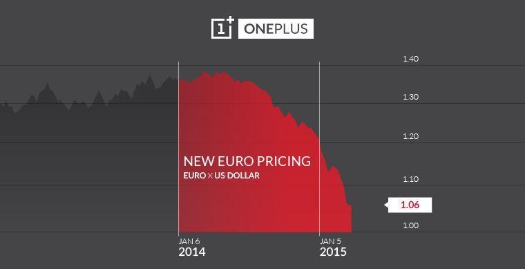 Subida de precio del OnePlus One