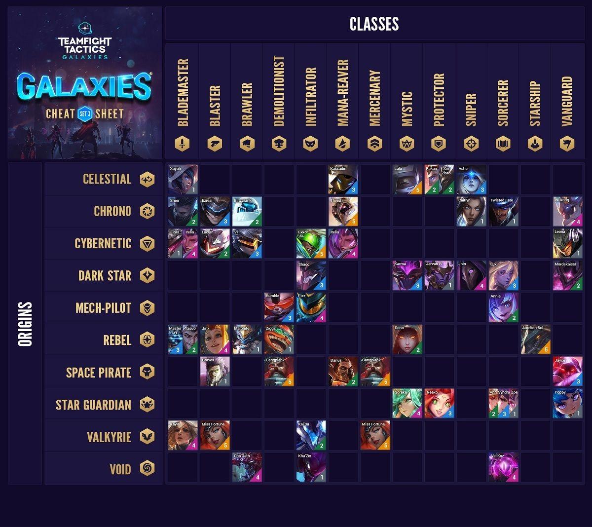 Tabla origenes y clases de los campeones TFT