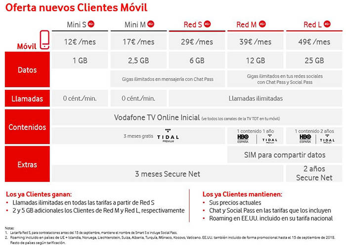 Tarifas Vodafone mayo 2018
