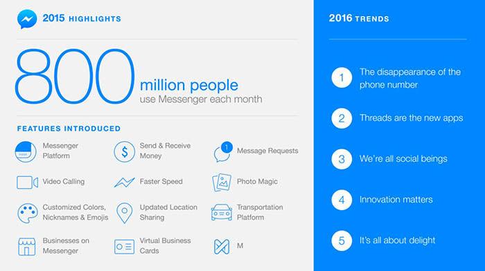 Tendencias Messenger Facebook 2016
