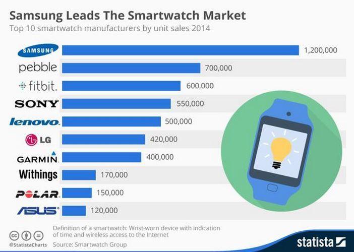 Top 10 vendedores de smartwatches del mundo