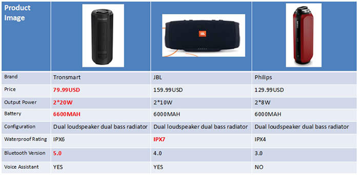 Tronsmart vs JBL vs Philips