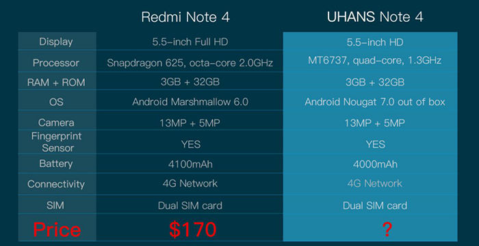 UHANS Note 4 vs Xiaomi Redmi Note 4