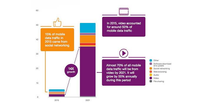 Uso datos móviles 2021
