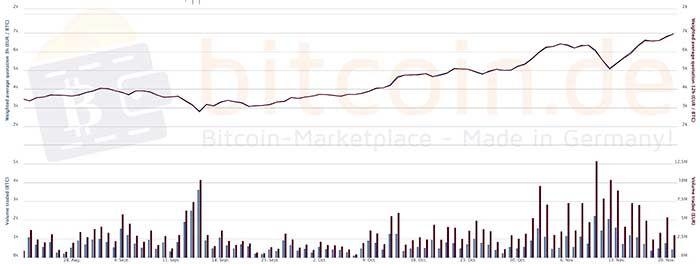 Valor Bitcoin en alza