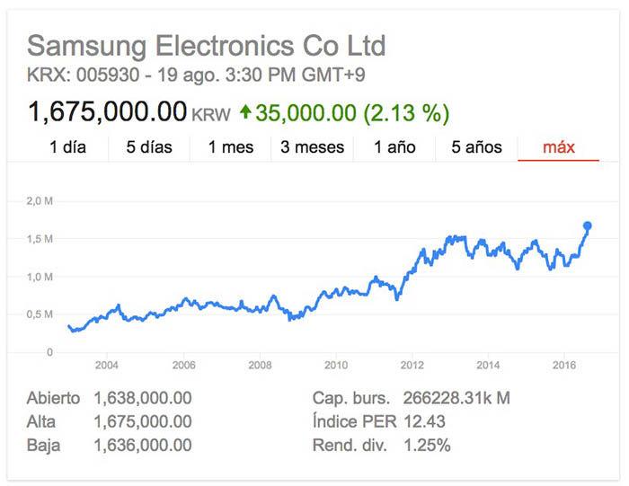 Valor Samsung Bolsa