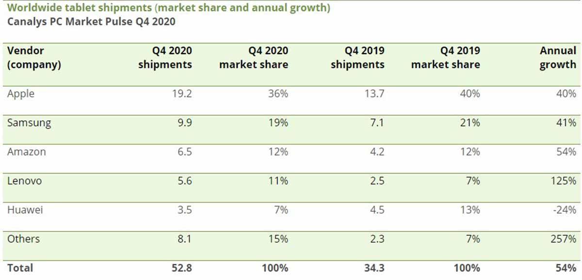 Ventas de tablets en el útlimo trimestre de 2020