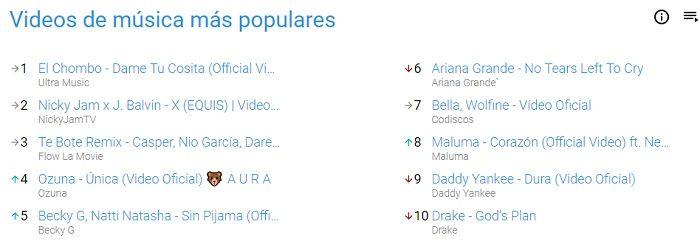 Vídeos de música más populares de YouTube