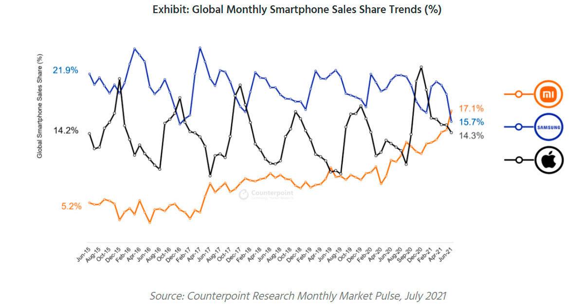 Xiaomi primer lugar en ventas