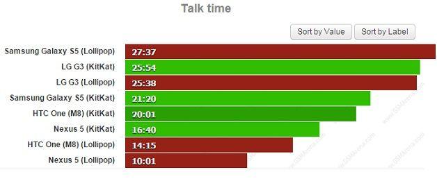 Gráfico que compara la duración de la batería en tiempo de conversación