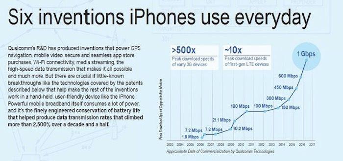 apple viola patentes qualcomm
