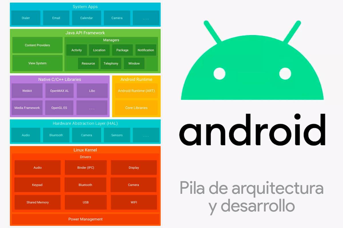 arquitectura android software desarrollo