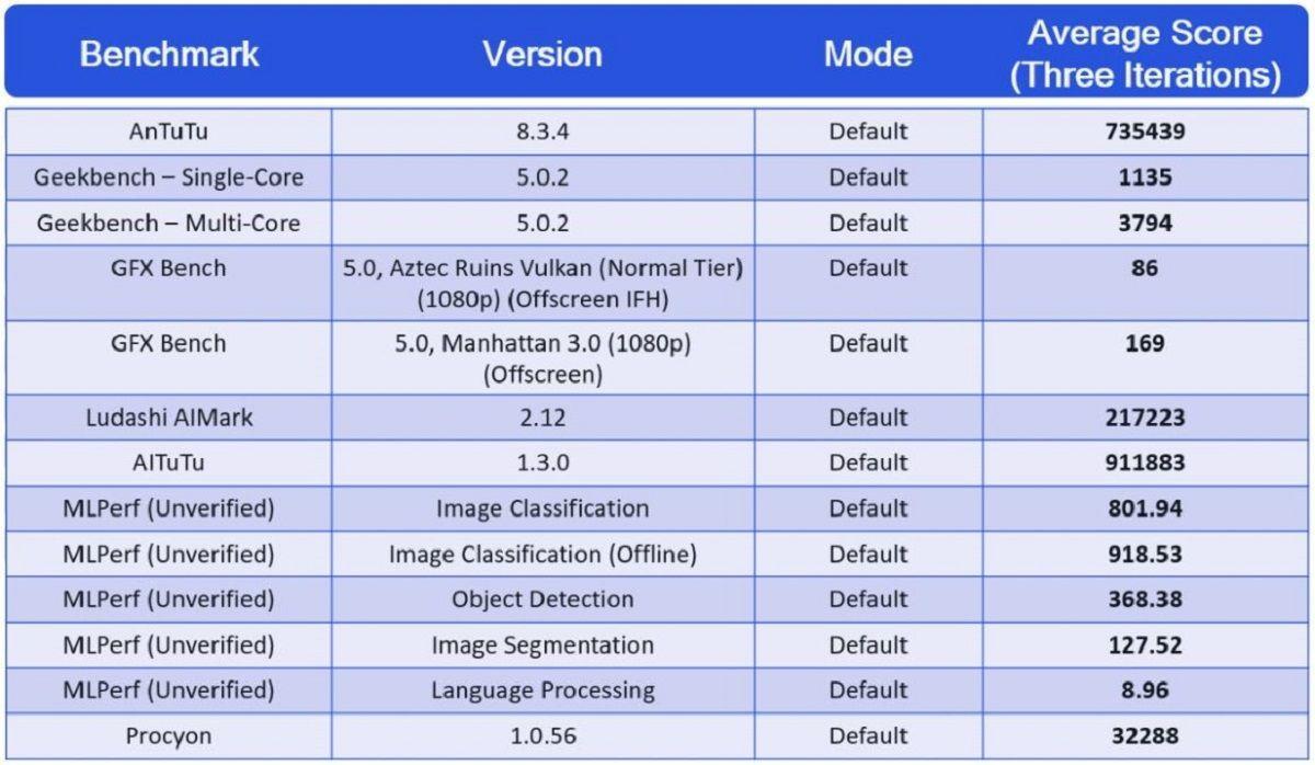 benchmarks snapdragon 888