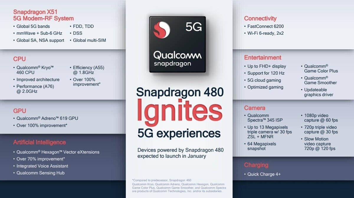 características snapdragon 480