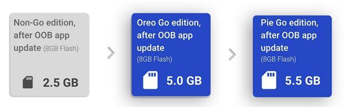 nuevas características de Android 9 Pie Go Edition