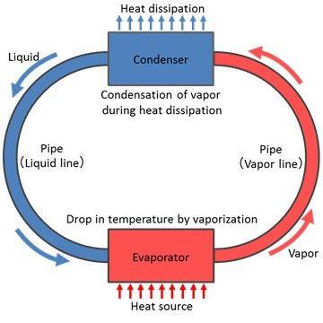 ciclo calorifico