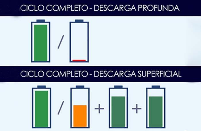 ciclo carga completa bateria