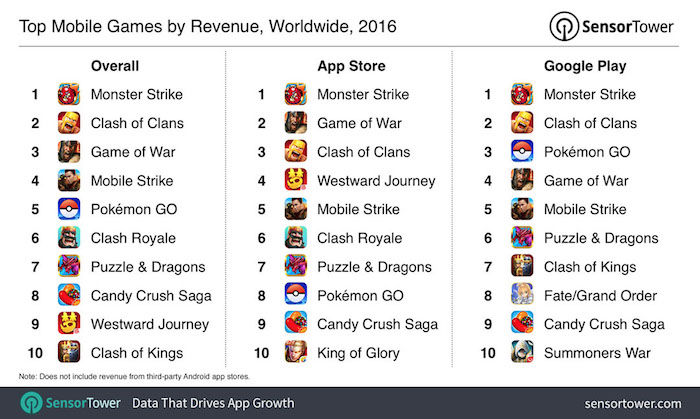 clash royale pokemon go ingresos 2016