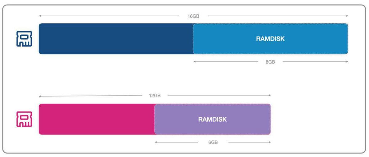 configuración ramdisk xiaomi