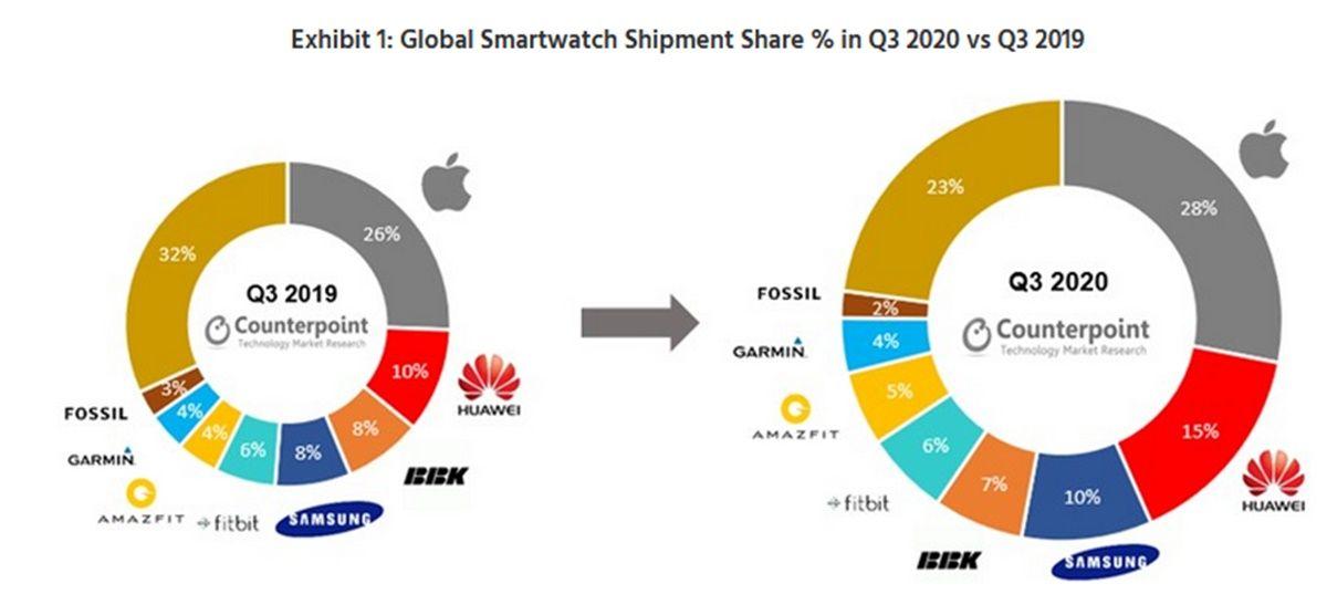 counterpoint research marcas que mas vendieron smartwatch t3 2020
