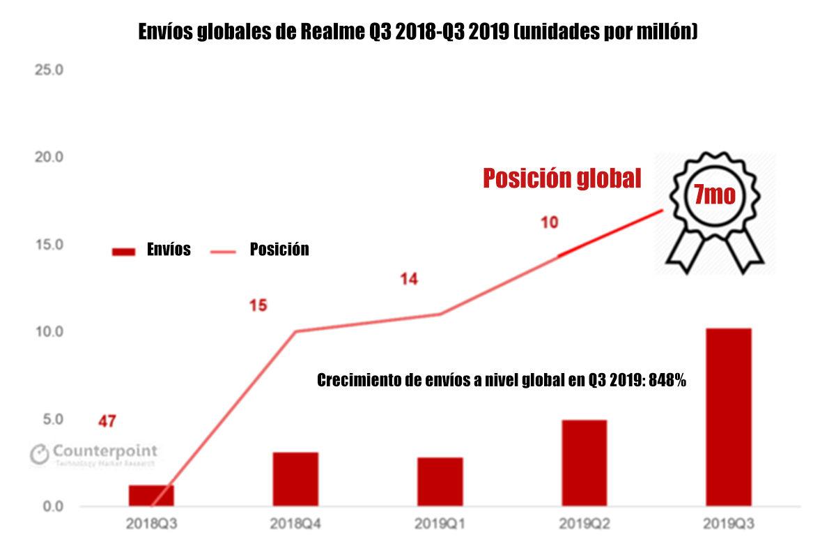 crecimiento global anual Realme