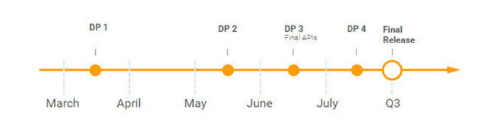 cronologia de los Developer Preview de Android O