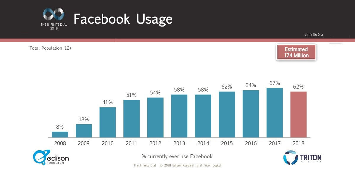 Descenso uso Facebook