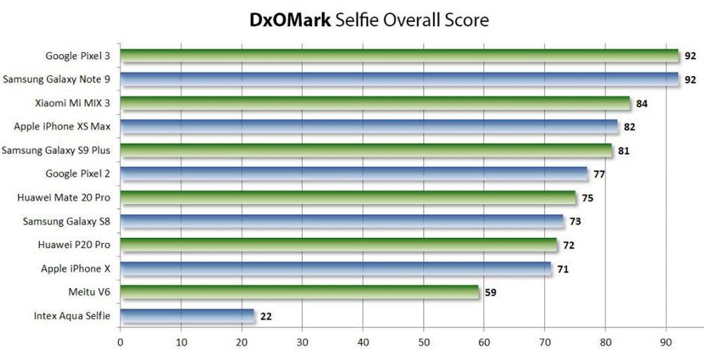 dxomark clasificacion camara selfie